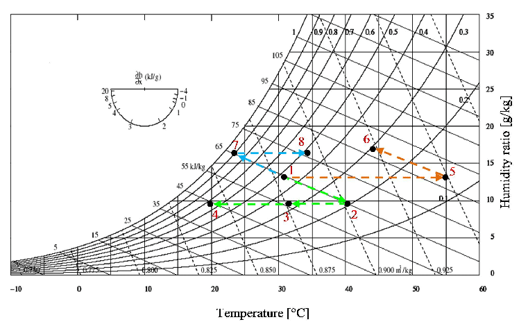 Process (green), regeneration (orange) and cooling (blue