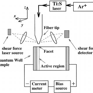 (PDF) Near‐field optical beam induced current measurements