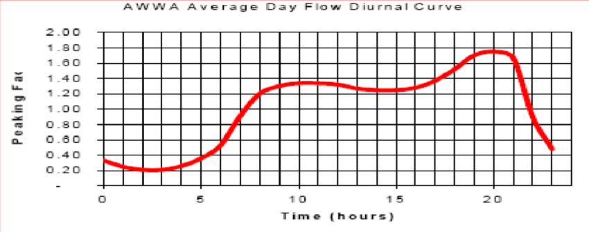 Figure C5: AWWA Average Day Flow Diurnal Curve (Source