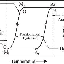 Typical stress–strain curve of superelastic shape memory