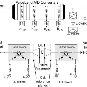 (PDF) A Mixed-signal Load-Pull System for Base-station