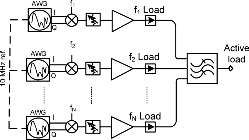 Simplified block diagram of the wideband active loads with
