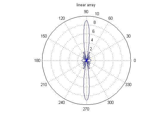 (a) Linear Arrays radiation pattern for n=3, (b) Linear