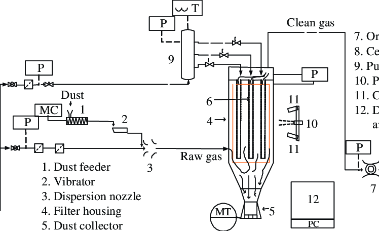 A schematic diagram of the pulse-jet bag filter test