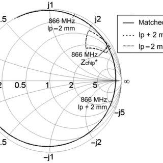 Antenna input impedance Z in = Z chip * = 22 + j195 Ω (NXP