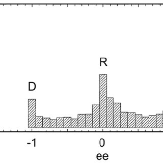 Unimodal distribution of enantiomeric excess ee for NaBrO