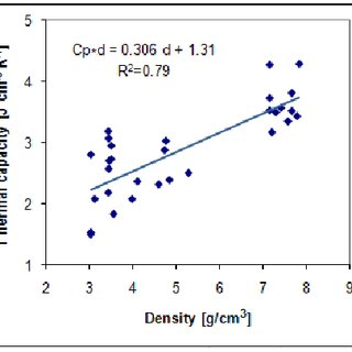 (PDF) On the Specific Heat Capacity and Thermal Capacity