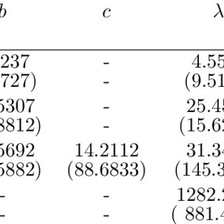 (PDF) The Weibull-Dagum Distribution: Properties and