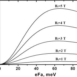 A scheme of transitions between Landau levels in a quantum
