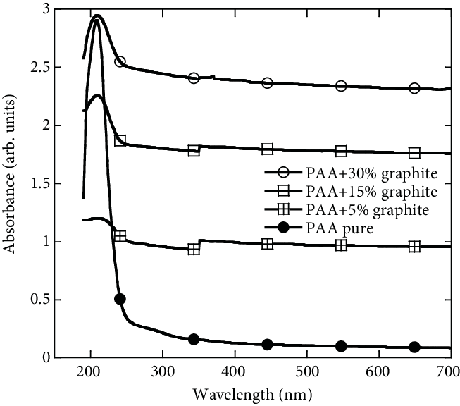 The UV-Vis absorbance of PAA membranes with different