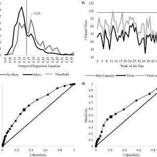 (PDF) A predictive model for decreasing clinical no-show