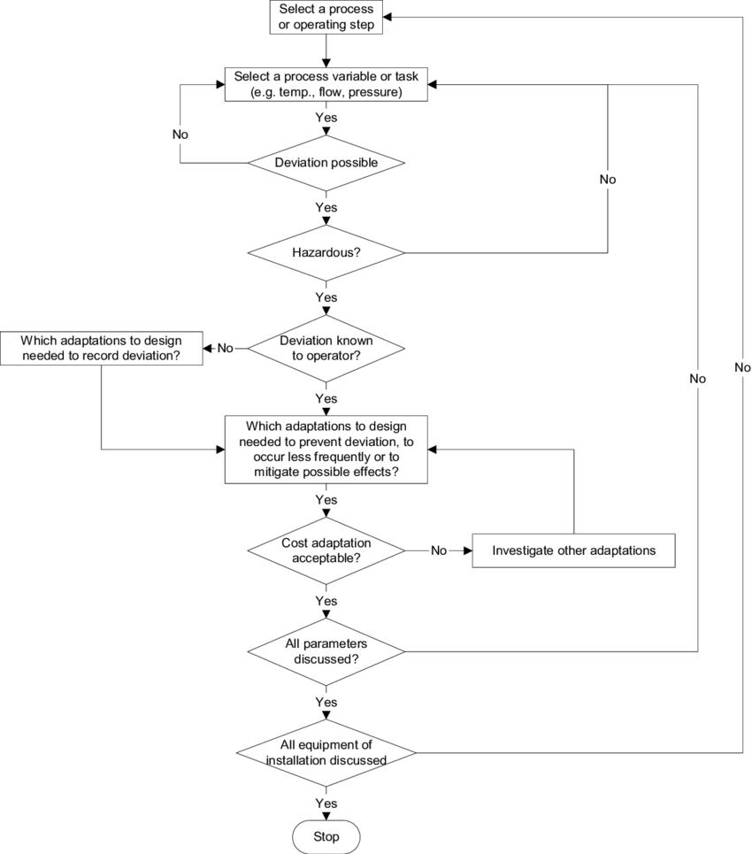 medium resolution of 1 1 flow diagram hazop the method has been included in iec standard 61882 hazard