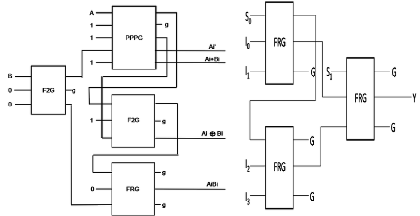 Fault Tolerant Reversible Implementation of Logic Circuit
