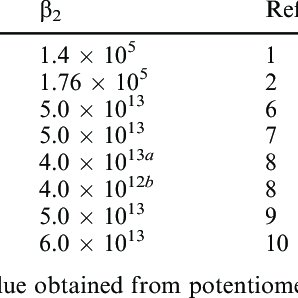 Equilibrium constants for silver chloride species in
