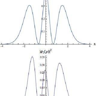 The simple harmonic oscillator Wigner functions for n = 2