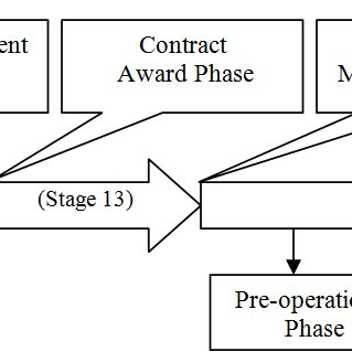 (PDF) THE PERFORMANCE MEASUREMENT OF PRIVATE FINANCE