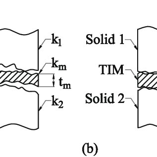 Determining Thermal Conductivity Using ASTM D 5470 Method