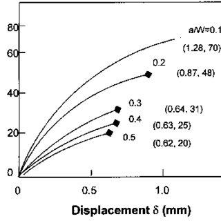 (PDF) Crack initiation behavior in StE690 Steel