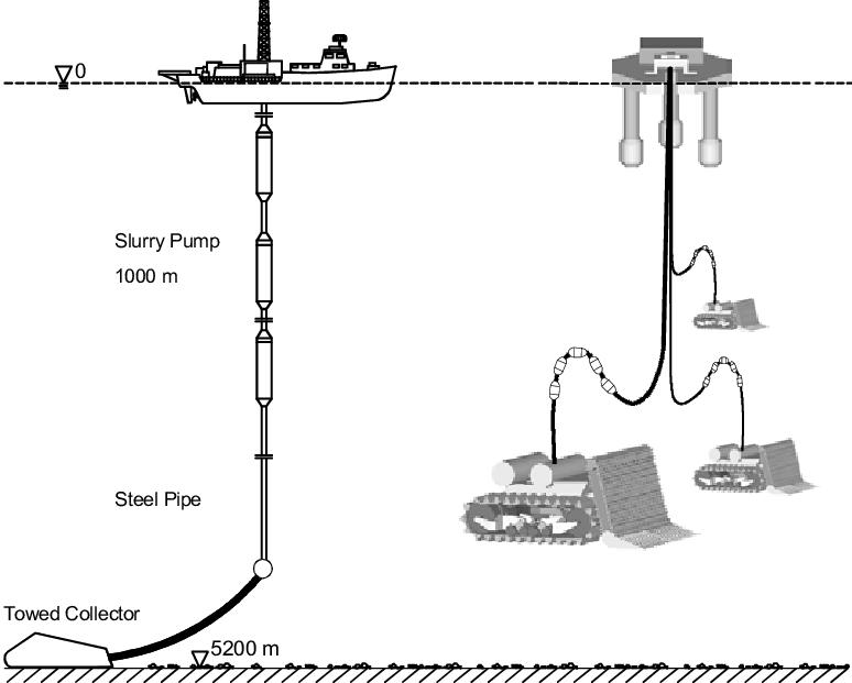 Rigid Steel Pipe System versus self propelled Mining