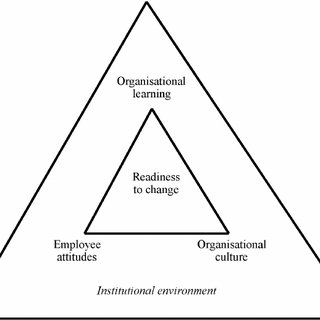 (PDF) The impact of organisational culture on