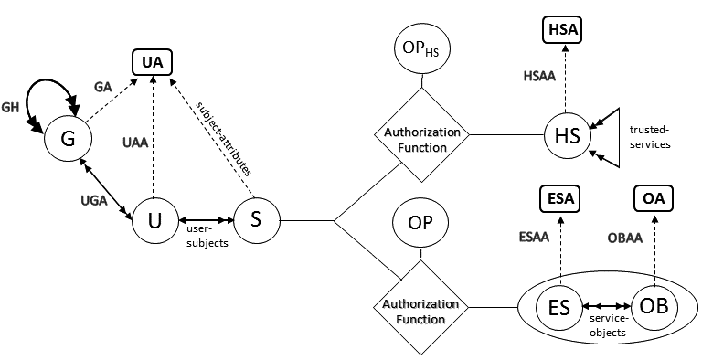 The Conceptual Attribute Based Access Control Model for
