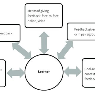 A learner-centred approach to different types of feedback