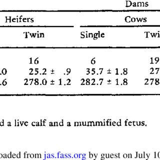 (PDF) Induction of Twins in Cattle with Bilateral and