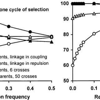 Germplasm flow in the Selected Bulk selection method used