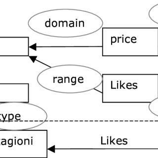 (PDF) Using Semantic Web Technology for Electronic