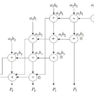 A 4×4 bit ripple carry array multiplier (RCA) [12], [16