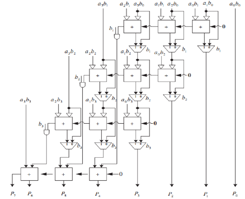 A 4×4 bit row bypassing multiplier based on RCA [12], [16