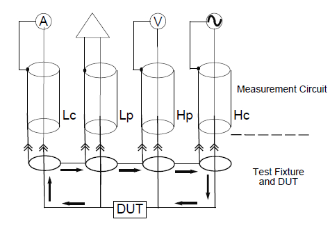 What is the Impedance Analyzer DUT connection configuration?