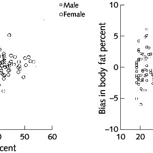 Relation of bias of BF% from deuterium oxide with level of