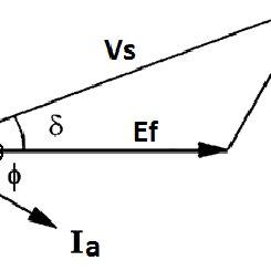 (PDF) Linear Synchronous Motor