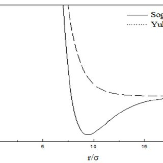 (PDF) Structure and Thermodynamics of Solutions of