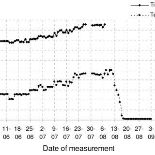Transmitter Optical Eye Diagram taken at 5 Gb/s from a