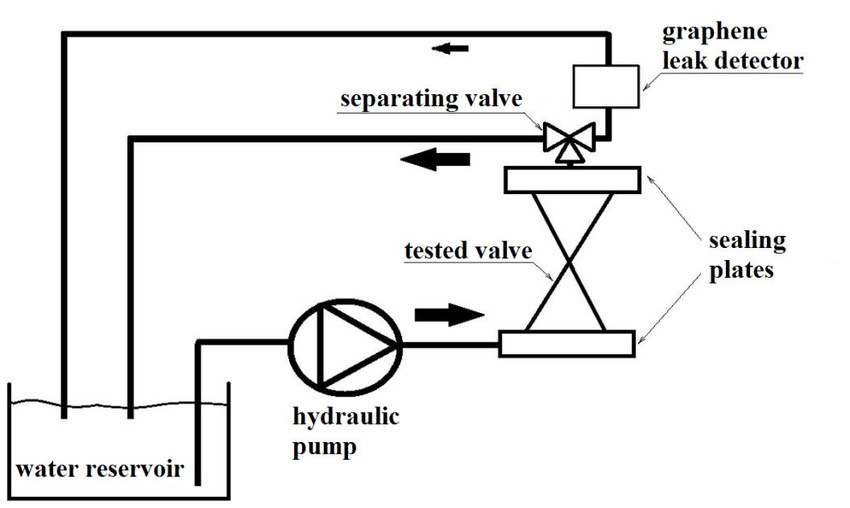 Schematic diagram of the system for testing tightness of