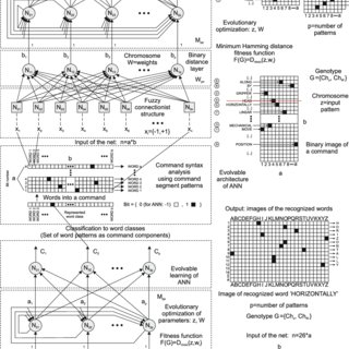 (PDF) Innovative Intelligent Interaction Systems of Loader