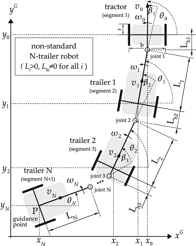 Kinematic structure of a non-standard N-trailer robot with