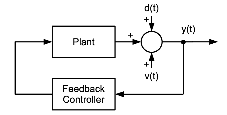 Block diagram of the disturbance rejection system