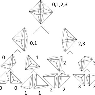 Statistics for the ordering obtained by recursive calls to
