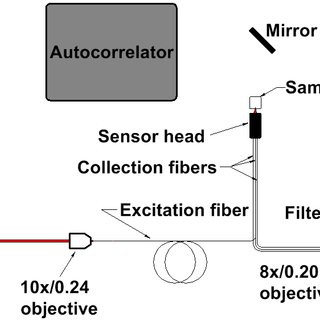 (PDF) Application of Negative Curvature Hollow-Core Fiber