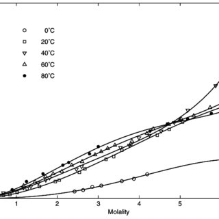 (PDF) Temperature dependence of water activity in aqueous