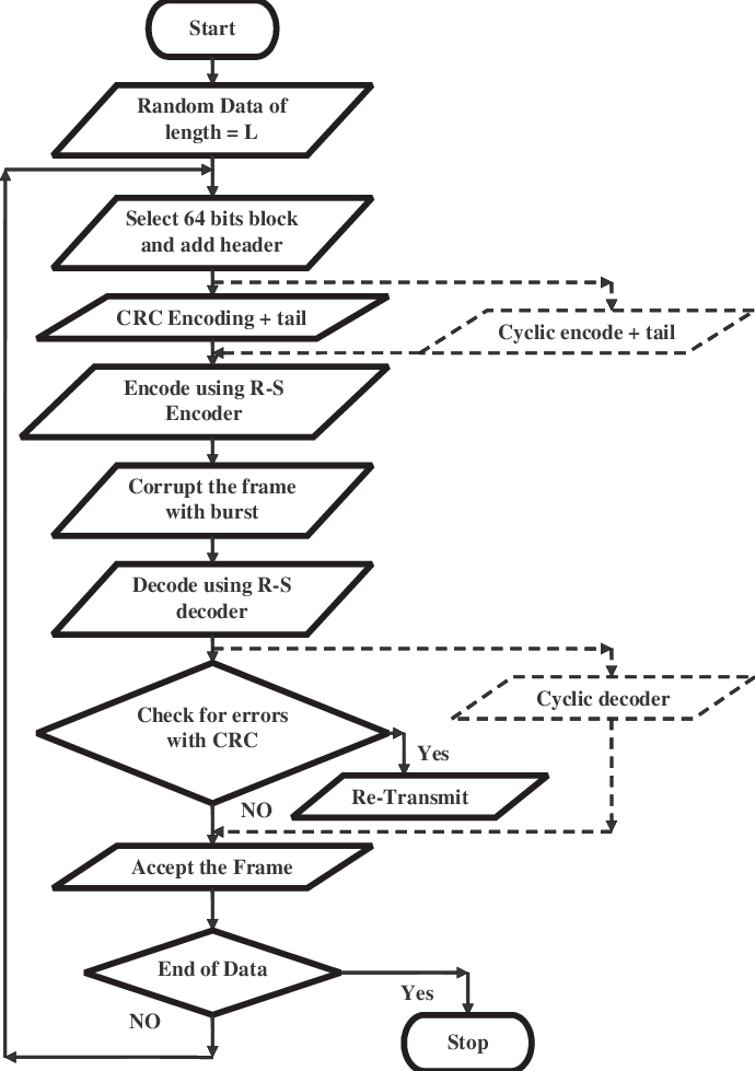 Flowchart Depicting Implementation of R-S with CRC and R-S