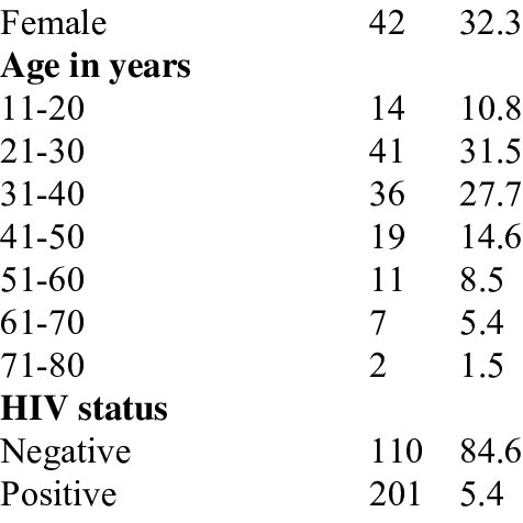 (PDF) Association of HIV to Pulmonary Tuberculosis in