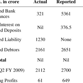 (PDF) Corporate Accounting Fraud: A Case Study of Satyam