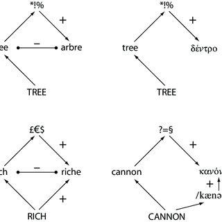 (PDF) Voga, M. & Grainger, J. (2007). Cognate Status and