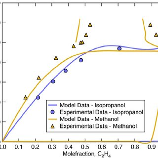 ethylene phase diagram 7 pin trailer plug wiring chevy 4: vapor-liquid equilibrium of propylene oxide (1) and (2) at... | download scientific ...