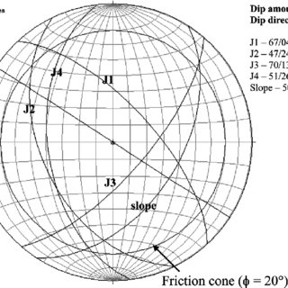 Stereographic projections of joints at valley portion