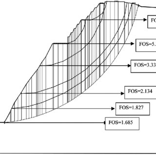 Factors of safety values obtained from slope stability
